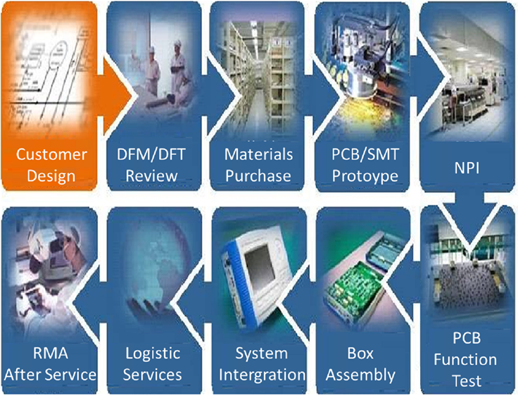 Electronics Contract Manufacturing EMS Services Company | OEM Assembly